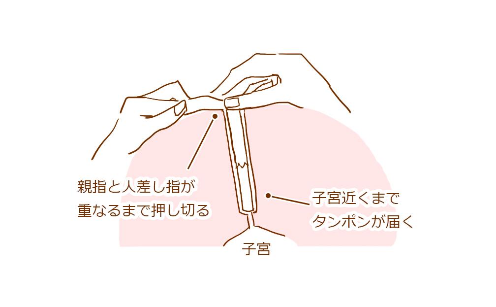 ソフィ タンポ ん 使い方